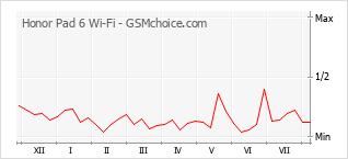 Diagramm der Poplularitätveränderungen von Honor Pad 6 Wi-Fi