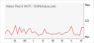 Grafico di modifiche della popolarità del telefono cellulare Honor Pad 6 Wi-Fi