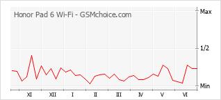 Traçar mudanças de populariedade do telemóvel Honor Pad 6 Wi-Fi