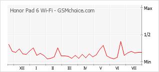 手机声望改变图表 Honor Pad 6 Wi-Fi
