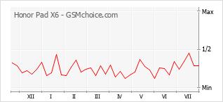 Gráfico de los cambios de popularidad Honor Pad X6