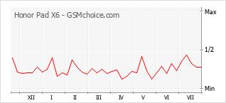 Le graphique de popularité de Honor Pad X6
