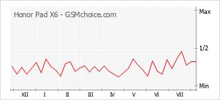 Grafico di modifiche della popolarità del telefono cellulare Honor Pad X6