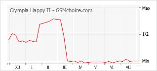 Grafico di modifiche della popolarità del telefono cellulare Olympia Happy II