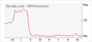 Grafico di modifiche della popolarità del telefono cellulare Olympia Luna