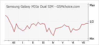 Diagramm der Poplularitätveränderungen von Samsung Galaxy M31s Dual SIM