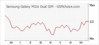 Диаграмма изменений популярности телефона Samsung Galaxy M31s Dual SIM