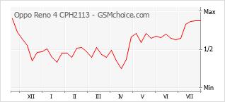 Grafico di modifiche della popolarità del telefono cellulare Oppo Reno 4 CPH2113