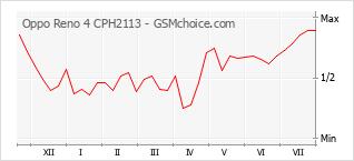 Traçar mudanças de populariedade do telemóvel Oppo Reno 4 CPH2113