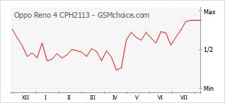 手机声望改变图表 Oppo Reno 4 CPH2113