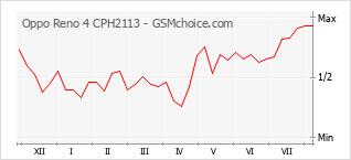 手機聲望改變圖表 Oppo Reno 4 CPH2113