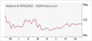 Diagramm der Poplularitätveränderungen von Realme 6i RMX2002