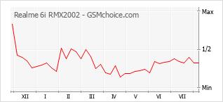Popularity chart of Realme 6i RMX2002