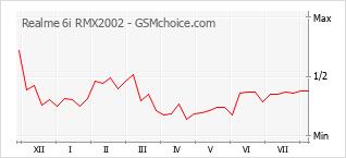 Le graphique de popularité de Realme 6i RMX2002