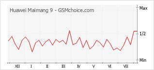 Popularity chart of Huawei Maimang 9