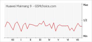 Grafico di modifiche della popolarità del telefono cellulare Huawei Maimang 9