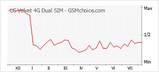 Diagramm der Poplularitätveränderungen von LG Velvet 4G Dual SIM
