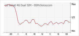 Popularity chart of LG Velvet 4G Dual SIM