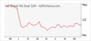 Grafico di modifiche della popolarità del telefono cellulare LG Velvet 4G Dual SIM