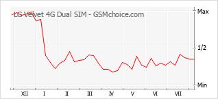 Populariteit van de telefoon: diagram LG Velvet 4G Dual SIM