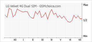 Traçar mudanças de populariedade do telemóvel LG Velvet 4G Dual SIM