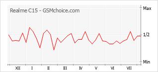 Grafico di modifiche della popolarità del telefono cellulare Realme C15