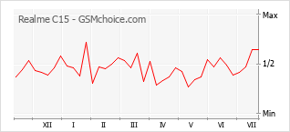 Диаграмма изменений популярности телефона Realme C15