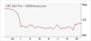 Popularity chart of CAT S62 Pro