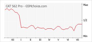 Gráfico de los cambios de popularidad CAT S62 Pro