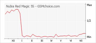 Le graphique de popularité de Nubia Red Magic 5S