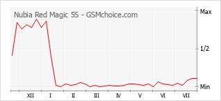 Диаграмма изменений популярности телефона Nubia Red Magic 5S