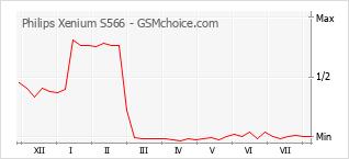 Popularity chart of Philips Xenium S566