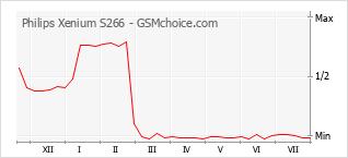 Popularity chart of Philips Xenium S266