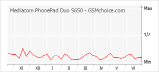 Populariteit van de telefoon: diagram Mediacom PhonePad Duo S650