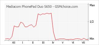 Traçar mudanças de populariedade do telemóvel Mediacom PhonePad Duo S650