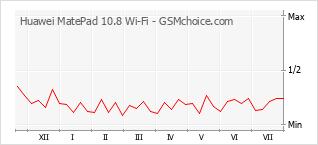 Le graphique de popularité de Huawei MatePad 10.8 Wi-Fi