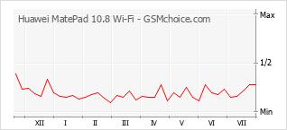 Traçar mudanças de populariedade do telemóvel Huawei MatePad 10.8 Wi-Fi