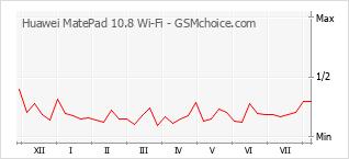 手机声望改变图表 Huawei MatePad 10.8 Wi-Fi