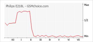Popularity chart of Philips E218L