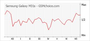 Gráfico de los cambios de popularidad Samsung Galaxy M31s