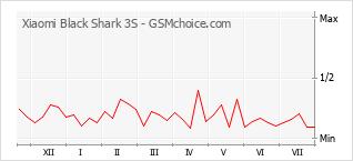 Traçar mudanças de populariedade do telemóvel Xiaomi Black Shark 3S