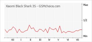 手机声望改变图表 Xiaomi Black Shark 3S