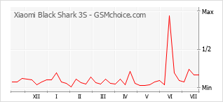 手機聲望改變圖表 Xiaomi Black Shark 3S