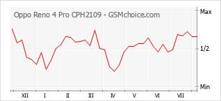 Diagramm der Poplularitätveränderungen von Oppo Reno 4 Pro CPH2109