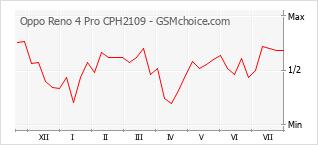 Popularity chart of Oppo Reno 4 Pro CPH2109