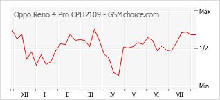 Gráfico de los cambios de popularidad Oppo Reno 4 Pro CPH2109