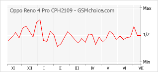 Le graphique de popularité de Oppo Reno 4 Pro CPH2109