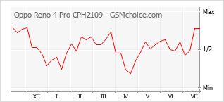 Grafico di modifiche della popolarità del telefono cellulare Oppo Reno 4 Pro CPH2109