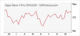 Populariteit van de telefoon: diagram Oppo Reno 4 Pro CPH2109