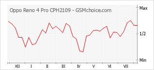 Traçar mudanças de populariedade do telemóvel Oppo Reno 4 Pro CPH2109